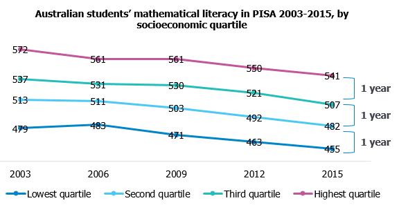 maths-literacy-pisa