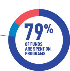 Graph displaying 79% of funds spent on programs